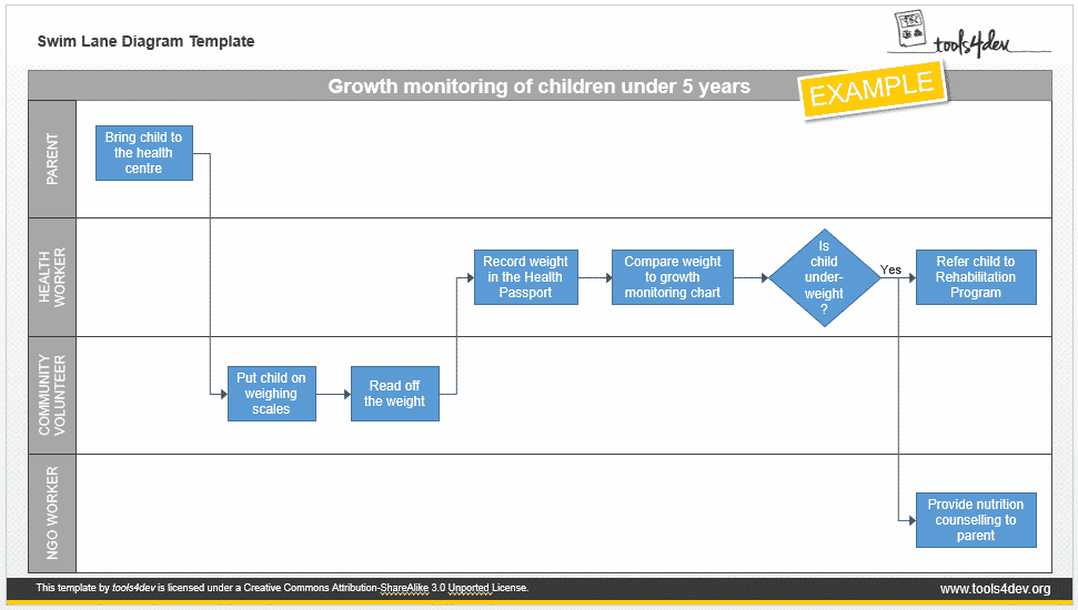 Swimlane diagram template