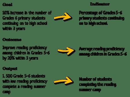 Indicators example
