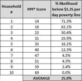 PPI average example