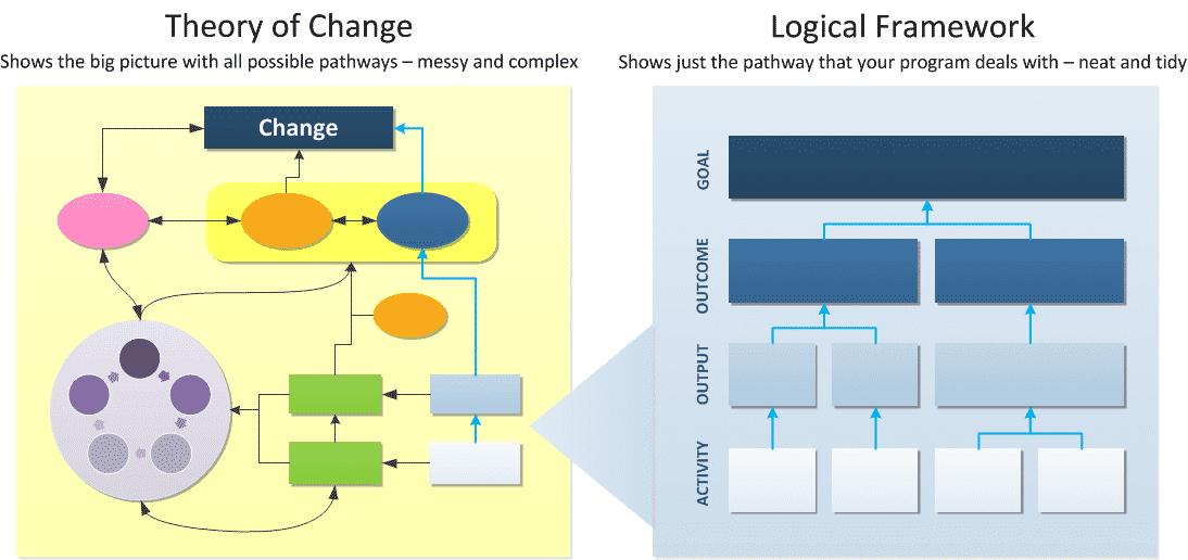 Theory of change vs Logical framework