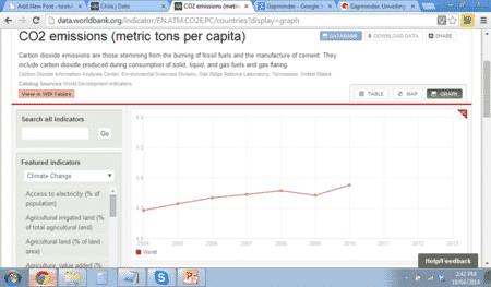 World Bank graph